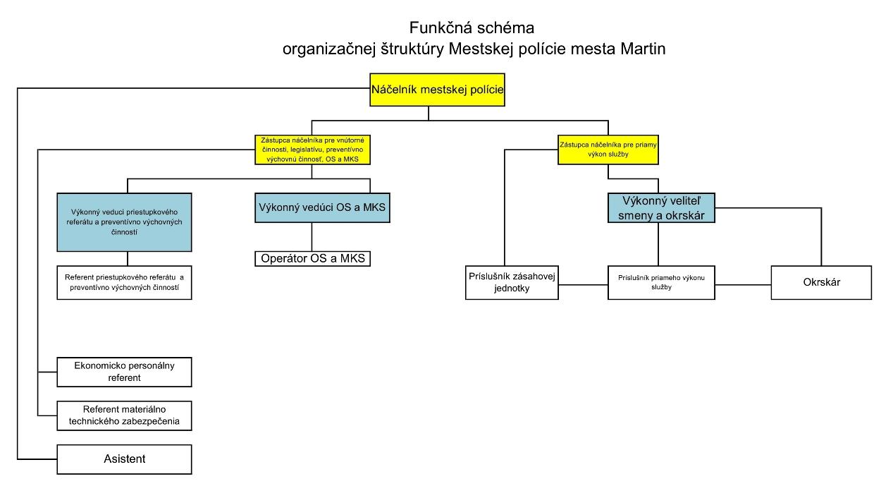 organizačná schéma MsP